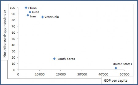 scatter plot GDP per capita / North Korean Happiness Index
