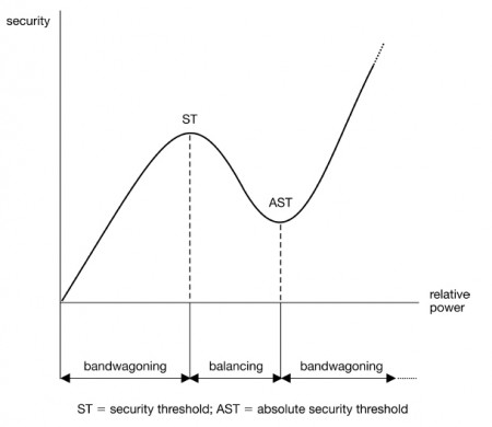 The Security Curve