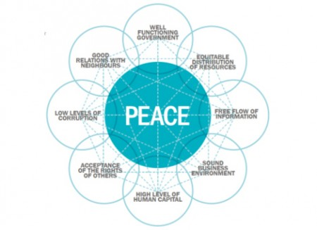 Pillars of peace. Image: Institute for Economics and Peace (IEP).