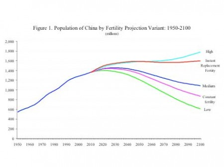 population trends in china Its population is 134 billion, nearly a fourfold increase since independence 70  years ago china's population, at 141 billion, roughly doubled.