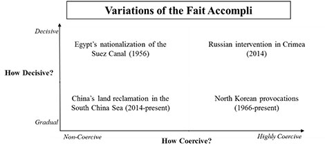 Variations of the Fair Accompli