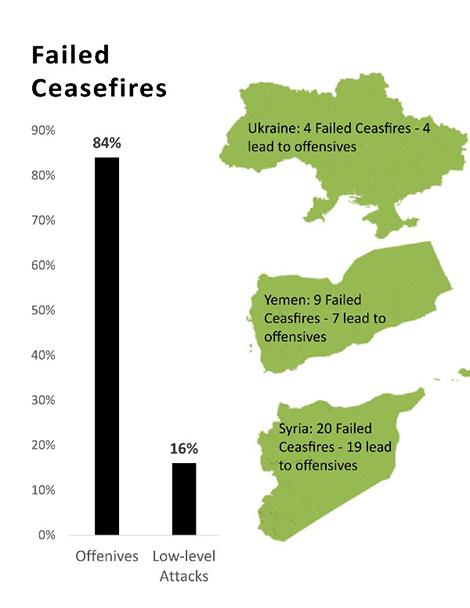 Failed Ceasefires