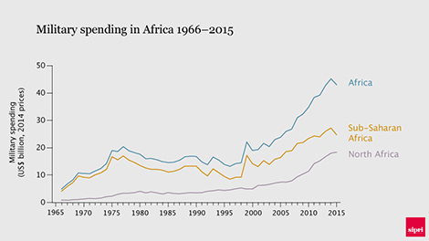 Military spending in Africa 1966–2015. Data and graphic: SIPRI.