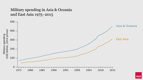 Military spending in Asia & Oceania and in the sub-region of East Asia 1975–2015. Data and grphic: SIPRI.