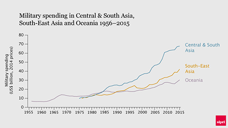 Military spending in the sub-regions of Central & South Asia, South-East Asia and Oceania 1956–2015. Data and graphic: SIPRI.