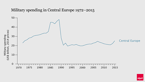 Military spending in Central Europe 1972–2015. Data and graphic: SIPRI.