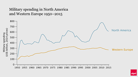 Military spending in North America (heavily dominated by the USA) and Western Europe 1950–2015. Data and graphic: SIPRI.