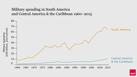 Military spending in South America and Central America & the Caribbean 1960–2015. Data and graphic: SIPRI.
