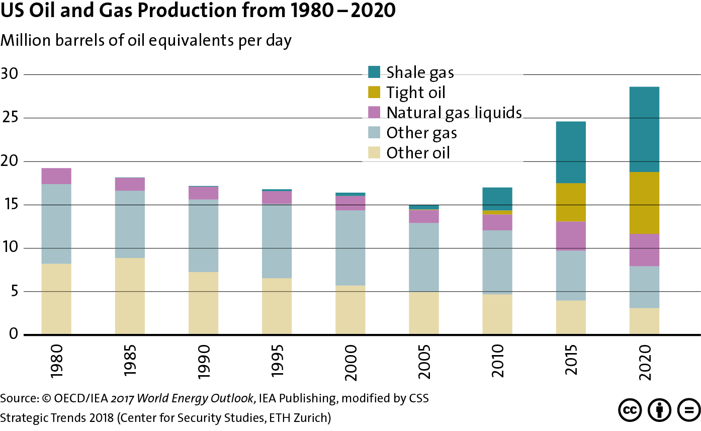 US Oil and Gas Production from 1980 – 2020 « CSS Blog Network