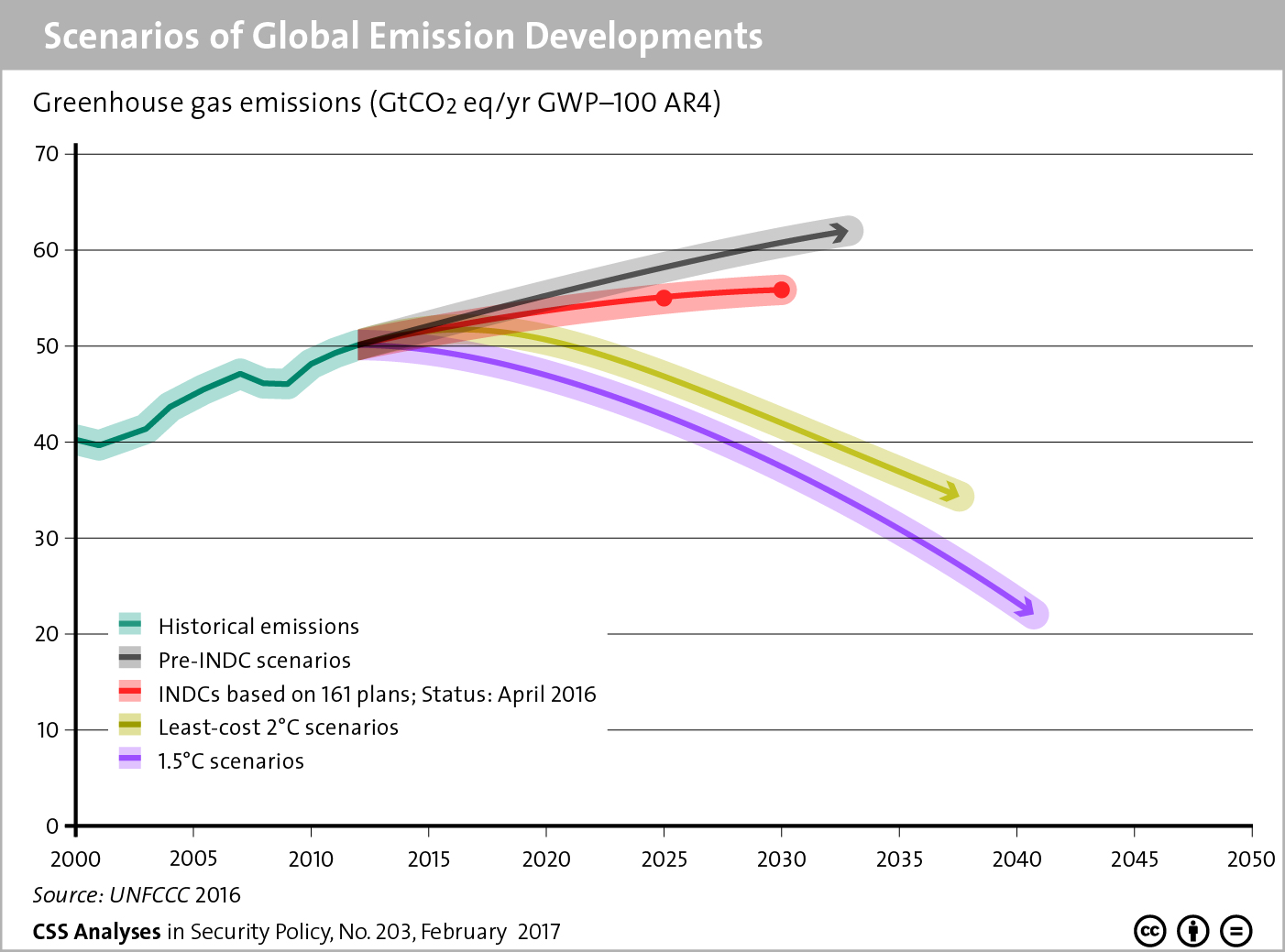 Climate change « CSS Blog Network