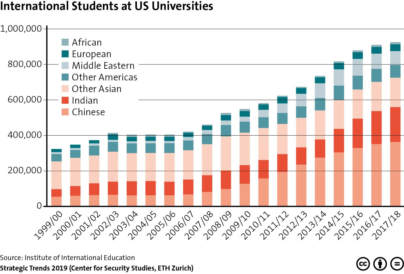 International Students at US Universities « CSS Blog Network